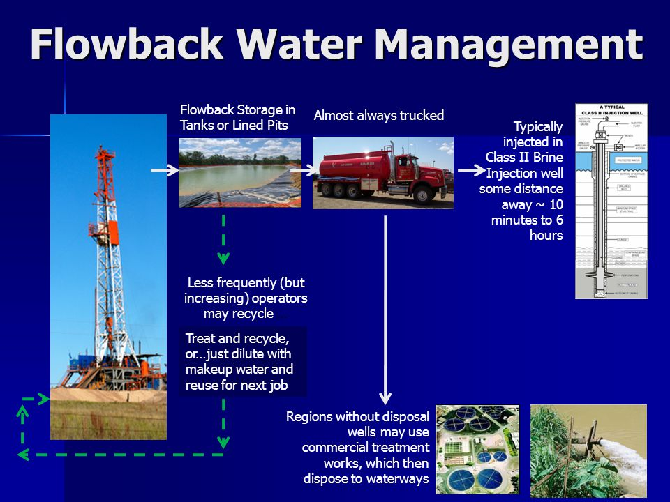 Flowback Water Management Flowback Storage in Tanks or Lined Pits Almost always trucked Typically injected in Class II Brine Injection well some distance away ~ 10 minutes to 6 hours Regions without disposal wells may use commercial treatment works, which then dispose to waterways Treat and recycle, or…just dilute with makeup water and reuse for next job Less frequently (but increasing) operators may recycle …