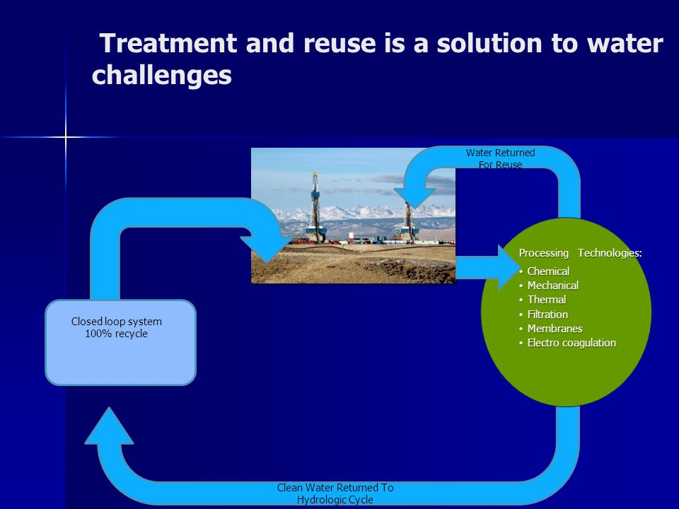 Treatment and reuse is a solution to water challenges Processing Technologies: Chemical Chemical Mechanical Mechanical Thermal Thermal Filtration Filtration Membranes Membranes Electro coagulation Electro coagulation Clean Water Returned To Hydrologic Cycle Water Returned For Reuse Closed loop system 100% recycle