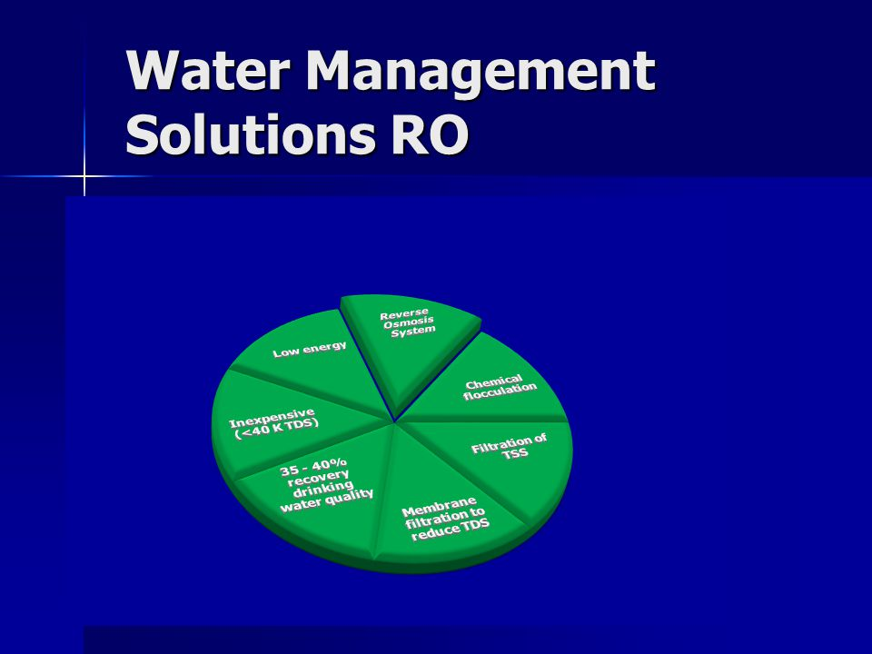Water Management Solutions RO