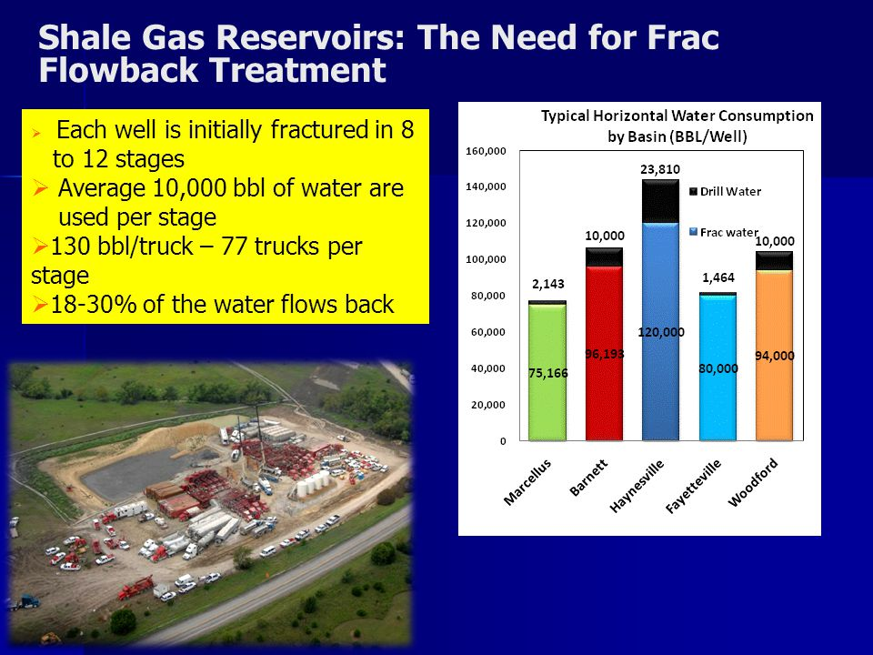 9 H2O2H2O2 Fe 2+ Shale Gas Reservoirs: The Need for Frac Flowback Treatment  Each well is initially fractured in 8 to 12 stages  Average 10,000 bbl of water are used per stage  130 bbl/truck – 77 trucks per stage  18-30% of the water flows back