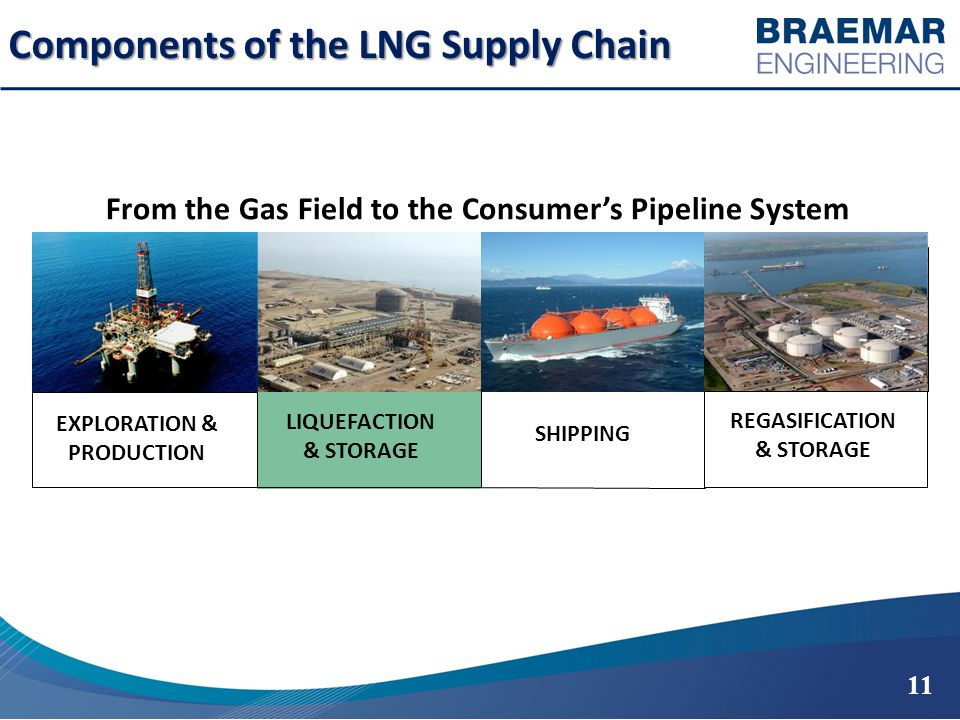Components of the LNG Supply Chain 11 From the Gas Field to the Consumer's Pipeline System EXPLORATION & PRODUCTION LIQUEFACTION & STORAGE SHIPPING REGASIFICATION & STORAGE