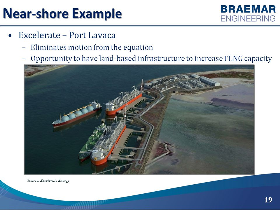N ear-shore E xample Excelerate – Port Lavaca –Eliminates motion from the equation –Opportunity to have land-based infrastructure to increase FLNG capacity Source: Excelerate Energy 19