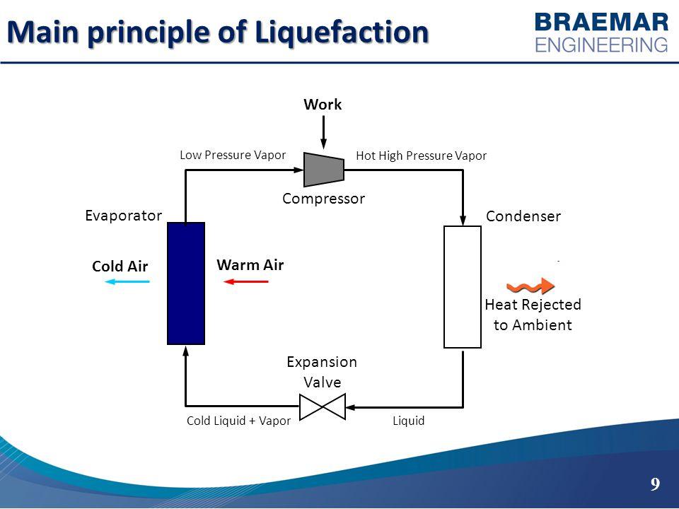 Main principle of Liquefaction 9 Condenser Compressor Hot High Pressure Vapor Low Pressure Vapor LiquidCold Liquid + Vapor Evaporator Expansion Valve Cold Air Warm Air Work Heat Rejected to Ambient
