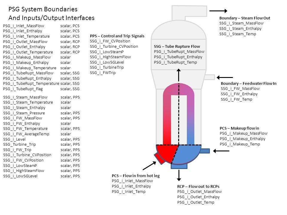 PCS – Makeup flow in PSG_i_Makeup_MassFlow PSG_i_Makeup_Enthalpy PSG_i_Makeup_Temp PSG System Boundaries And Inputs/Output Interfaces PSG_i_Inlet_Mass