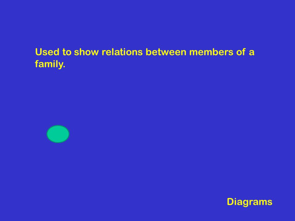 Used to show relations between members of a family. Diagrams