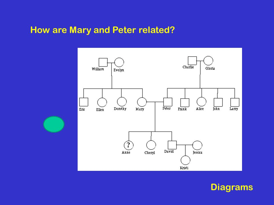 How are Mary and Peter related?