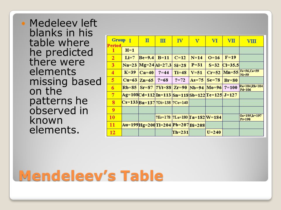 Mendeleev's Table Medeleev left blanks in his table where he predicted there were elements missing based on the patterns he observed in known elements