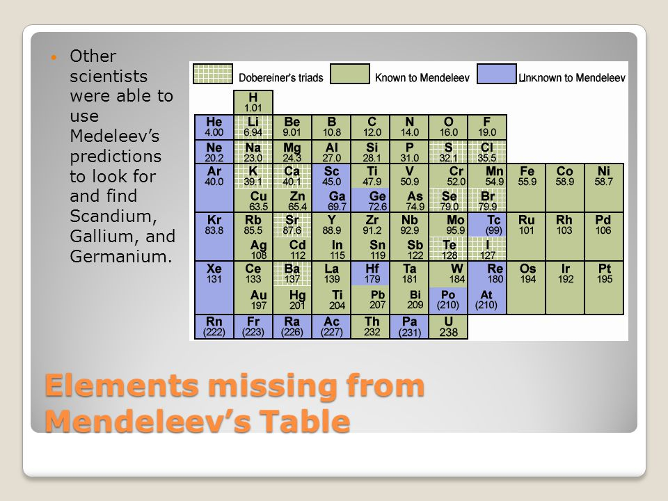 Elements missing from Mendeleev's Table Other scientists were able to use Medeleev's predictions to look for and find Scandium, Gallium, and Germanium