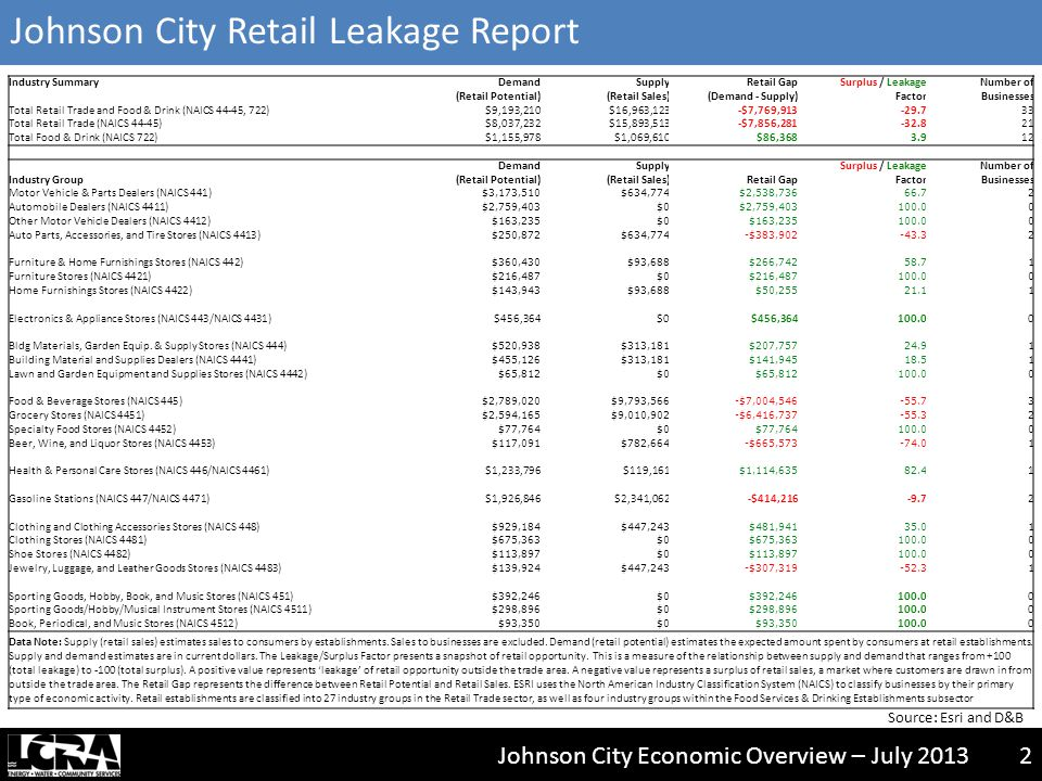 Johnson City Economic Overview – July 20132 Industry SummaryDemandSupplyRetail GapSurplus / LeakageNumber of (Retail Potential)(Retail Sales)(Demand - Supply)FactorBusinesses Total Retail Trade and Food & Drink (NAICS 44-45, 722)$9,193,210$16,963,123-$7,769,913-29.733 Total Retail Trade (NAICS 44-45)$8,037,232$15,893,513-$7,856,281-32.821 Total Food & Drink (NAICS 722)$1,155,978$1,069,610$86,3683.912 DemandSupplySurplus / LeakageNumber of Industry Group(Retail Potential)(Retail Sales)Retail GapFactorBusinesses Motor Vehicle & Parts Dealers (NAICS 441) $3,173,510$634,774$2,538,73666.72 Automobile Dealers (NAICS 4411) $2,759,403$0$2,759,403100.00 Other Motor Vehicle Dealers (NAICS 4412) $163,235$0$163,235100.00 Auto Parts, Accessories, and Tire Stores (NAICS 4413) $250,872$634,774-$383,902-43.32 Furniture & Home Furnishings Stores (NAICS 442) $360,430$93,688$266,74258.71 Furniture Stores (NAICS 4421) $216,487$0$216,487100.00 Home Furnishings Stores (NAICS 4422) $143,943$93,688$50,25521.11 Electronics & Appliance Stores (NAICS 443/NAICS 4431)$456,364$0$456,364100.00 Bldg Materials, Garden Equip.