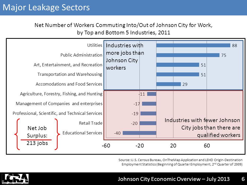 Johnson City Economic Overview – July 20136 Source: U.S.