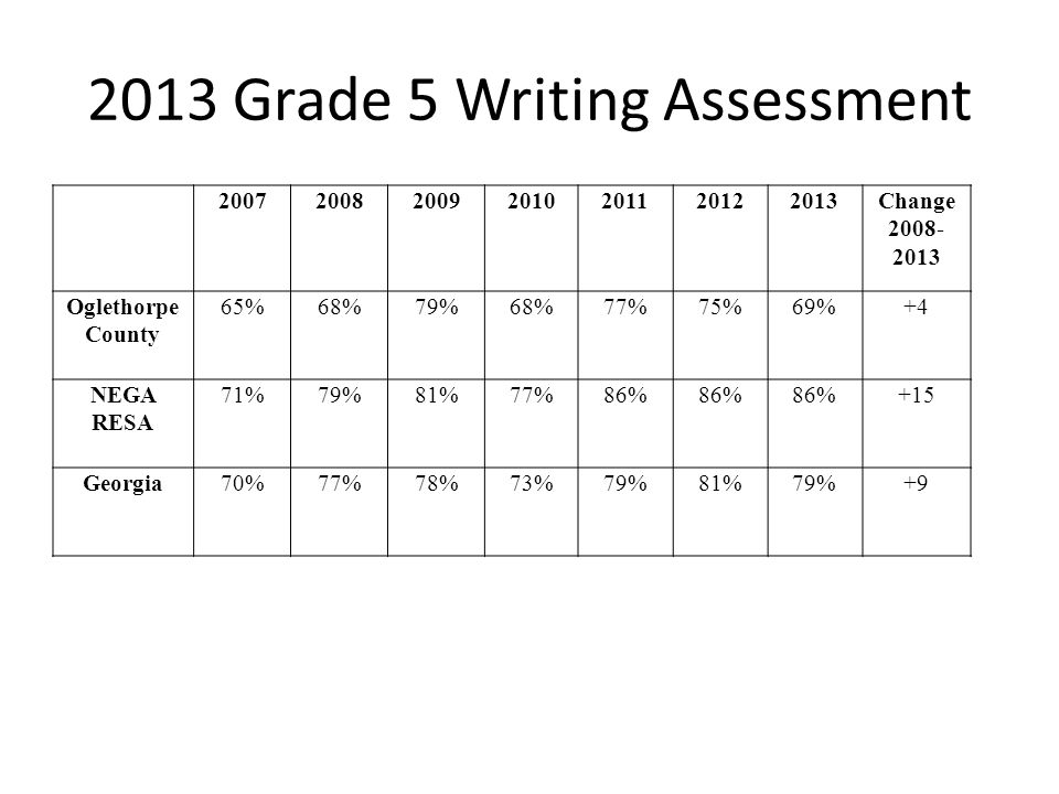 2013 Grade 5 Writing Assessment 2007200820092010201120122013Change 2008- 2013 Oglethorpe County 65%68%79%68%77%75%69%+4 NEGA RESA 71%79%81%77%86% +15 Georgia70%77%78%73%79%81%79%+9