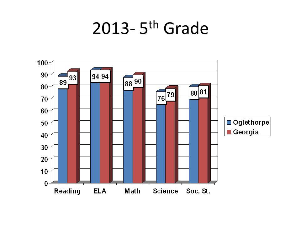 2013- 5 th Grade