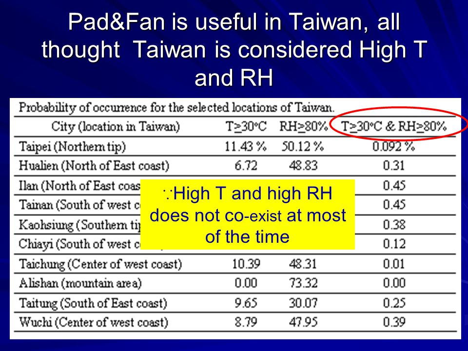Pad&Fan is useful in Taiwan, all thought Taiwan is considered High T and RH ∵ High T and high RH does not co -exist at most of the time