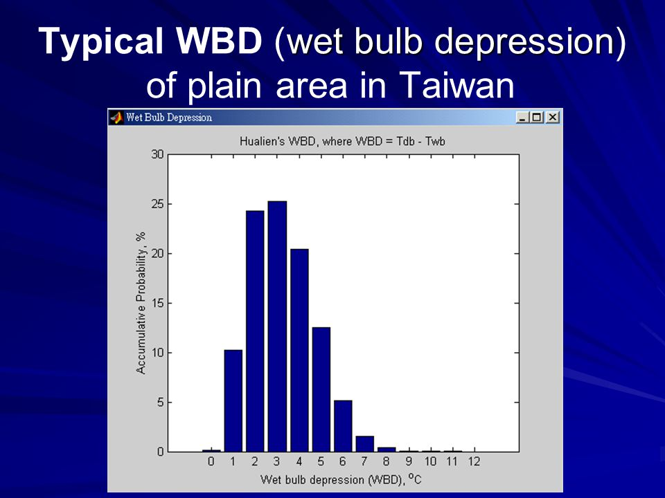 wet bulb depression Typical WBD (wet bulb depression) of plain area in Taiwan