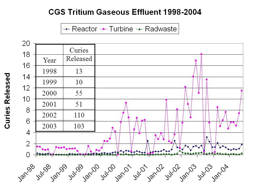 Turbine Bldg Tritium Releases Year Curies Released 199813 199910 200055 200151 2002110 2003103