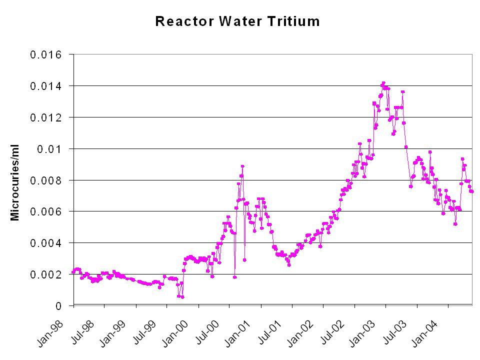 Reactor Water Tritium