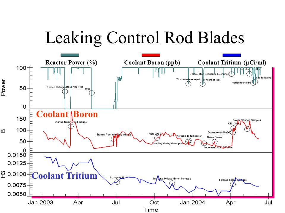 Coolant Boron Coolant Tritium Reactor Power Leaking Control Rod Blades Reactor Power (%)Coolant Boron (ppb) Coolant Tritium (  Ci/ml)