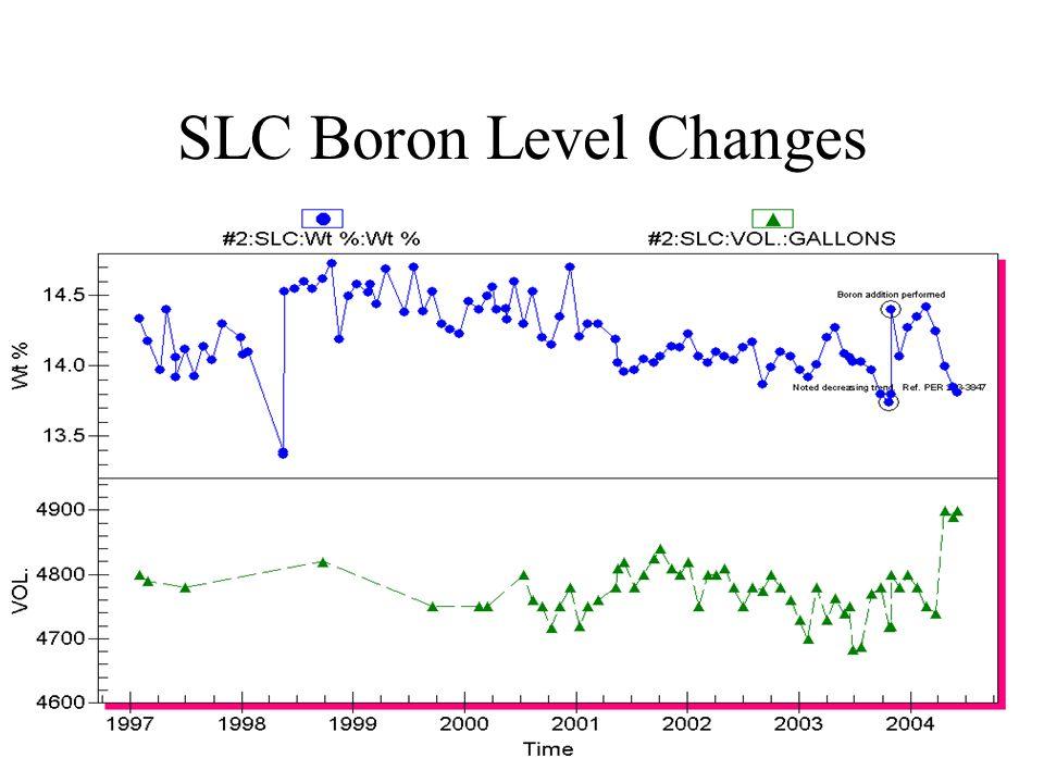 SLC Boron Level Changes