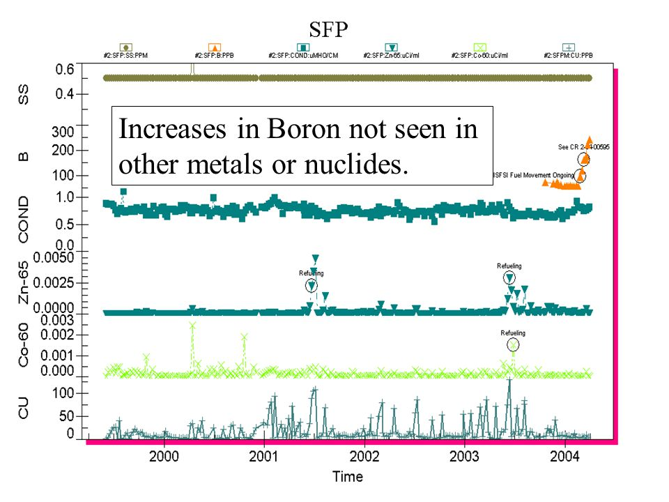 Increases in Boron not seen in other metals or nuclides.