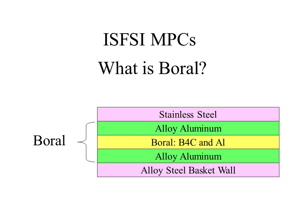 ISFSI MPCs Alloy Aluminum Boral: B4C and Al Alloy Steel Basket Wall Stainless Steel Alloy Aluminum Boral What is Boral?