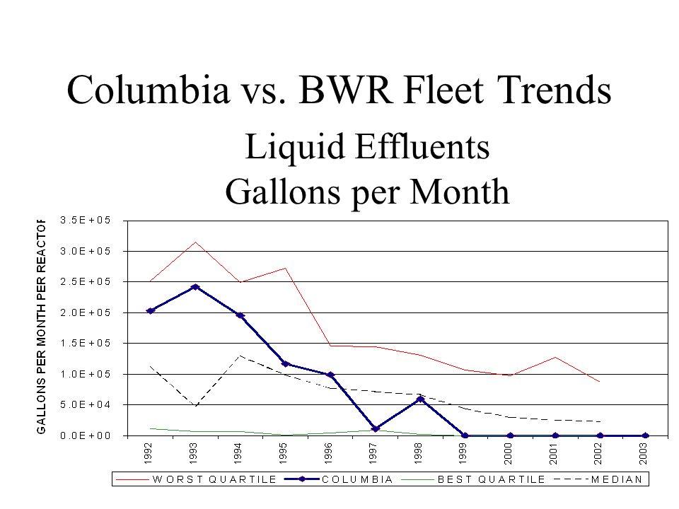 Liquid Effluents Gallons per Month Columbia vs. BWR Fleet Trends