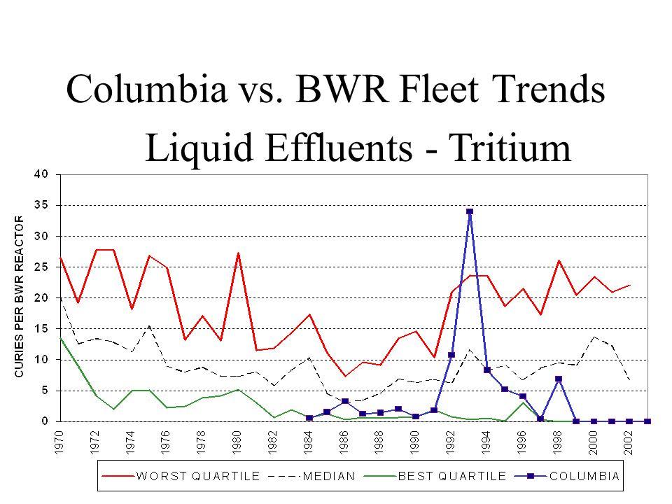 Columbia vs. BWR Fleet Trends Liquid Effluents - Tritium