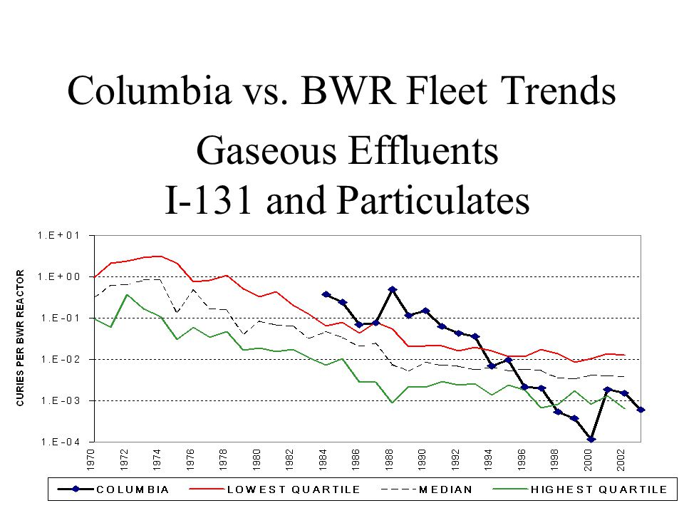 Gaseous Effluents I-131 and Particulates Columbia vs. BWR Fleet Trends