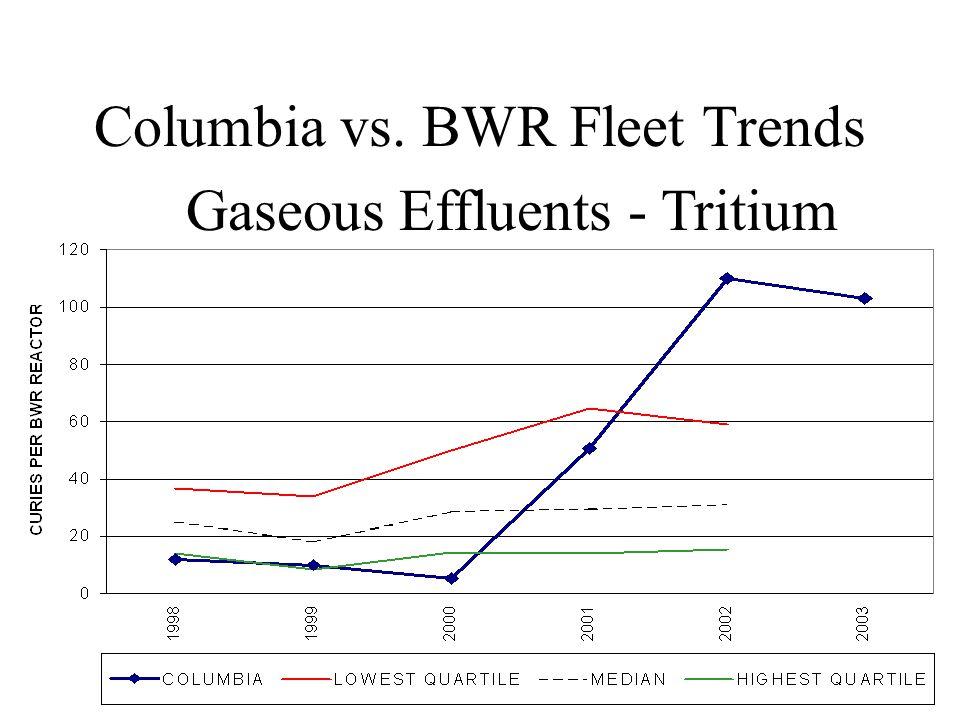 Columbia vs. BWR Fleet Trends Gaseous Effluents - Tritium