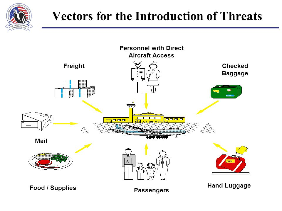 Vectors for the Introduction of Threats Personnel with Direct Aircraft Access FreightChecked Baggage Mail Food / Supplies Passengers Hand Luggage