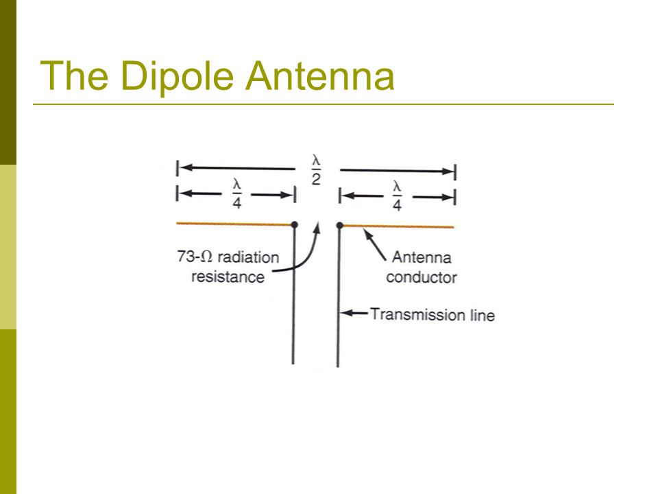 The Dipole Antenna
