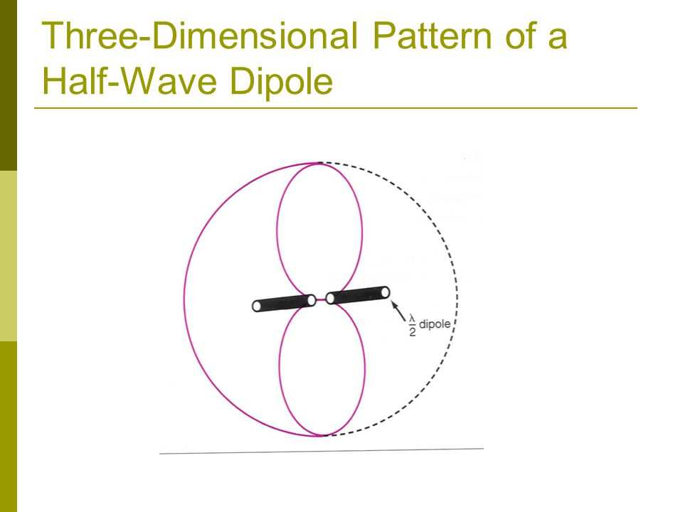Three-Dimensional Pattern of a Half-Wave Dipole