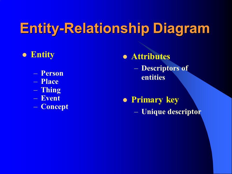 Entity-Relationship Diagram Entity –Person –Place –Thing –Event –Concept Attributes –Descriptors of entities Primary key –Unique descriptor