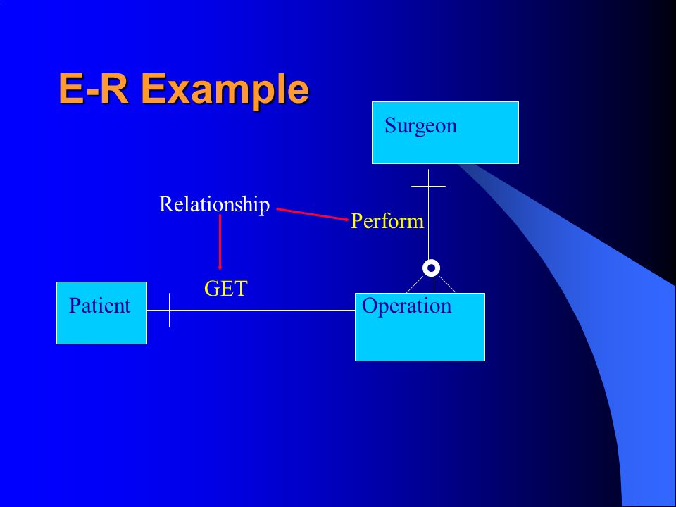 E-R Example PatientOperation GET Relationship Surgeon Perform