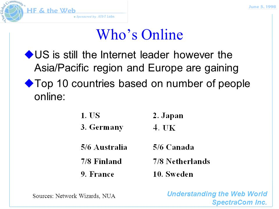 Understanding the Web World SpectraCom Inc. Who's Online uUS is still the Internet leader however the Asia/Pacific region and Europe are gaining uTop