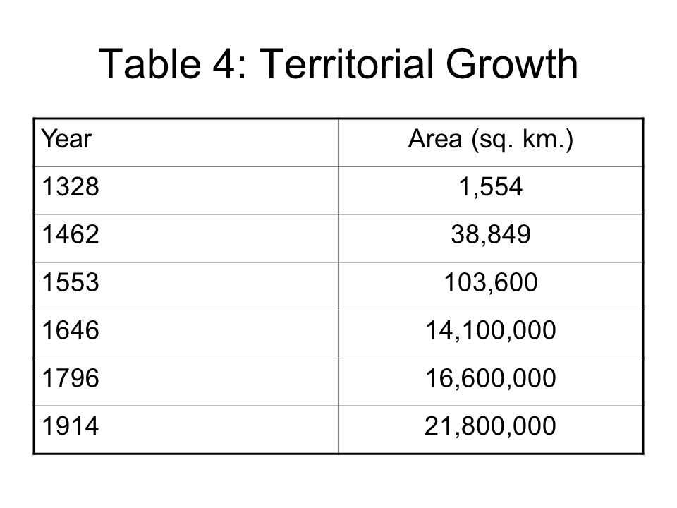Table 4: Territorial Growth YearArea (sq.