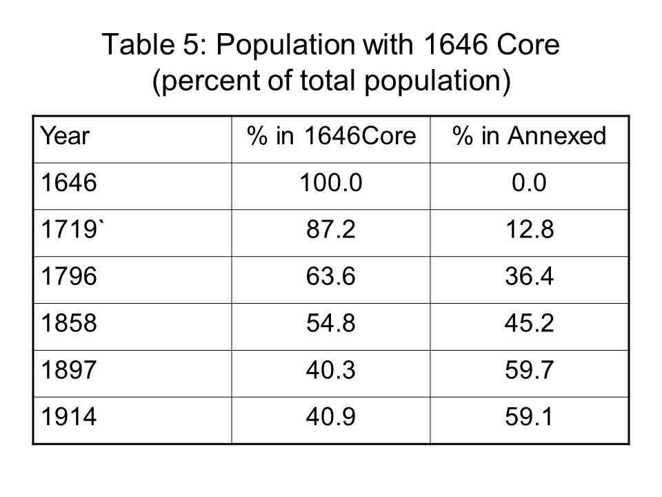 Table 5: Population with 1646 Core (percent of total population) Year% in 1646Core% in Annexed 1646100.00.0 1719`87.212.8 179663.636.4 185854.845.2 189740.359.7 191440.959.1