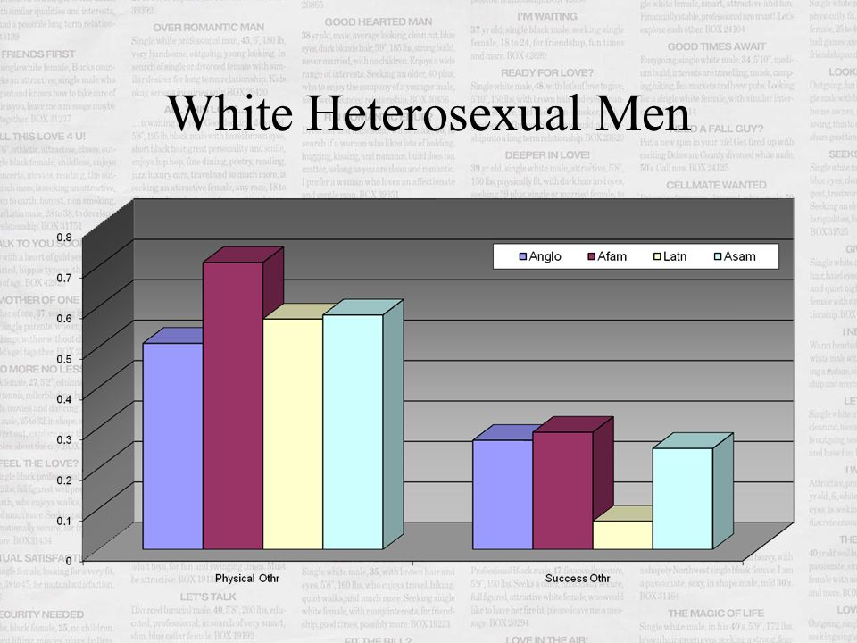 White Heterosexual Men