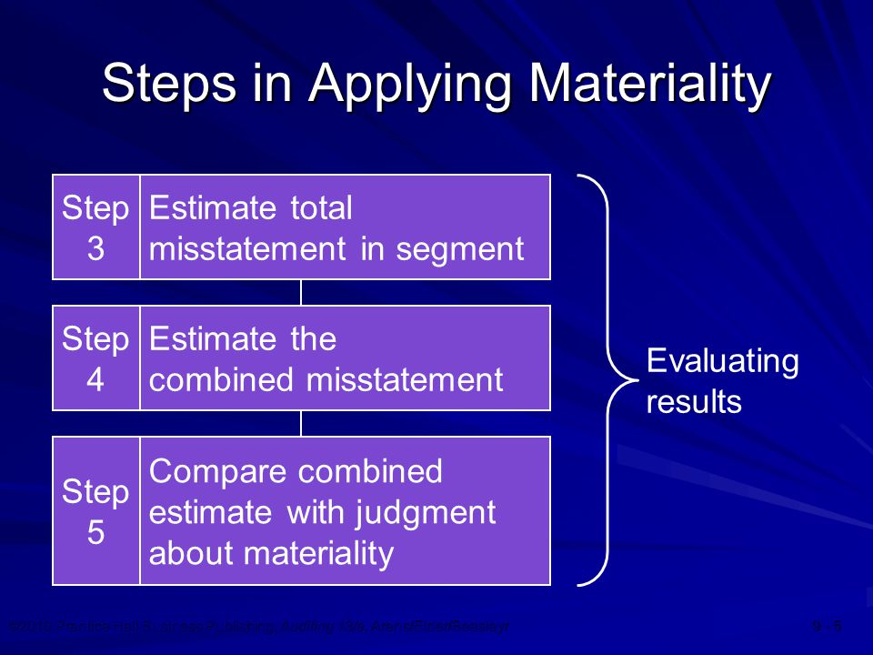 ©2010 Prentice Hall Business Publishing, Auditing 13/e, Arens/Elder/Beasleyr 9 - 5 Steps in Applying Materiality Evaluating results Step 3 Estimate to