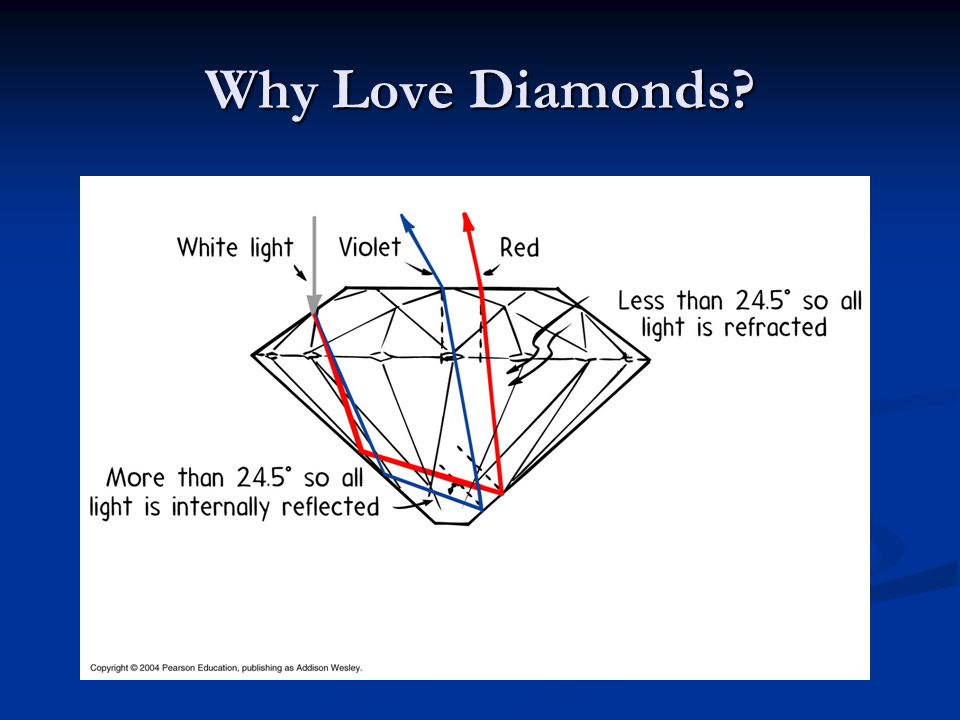 Why Love Diamonds