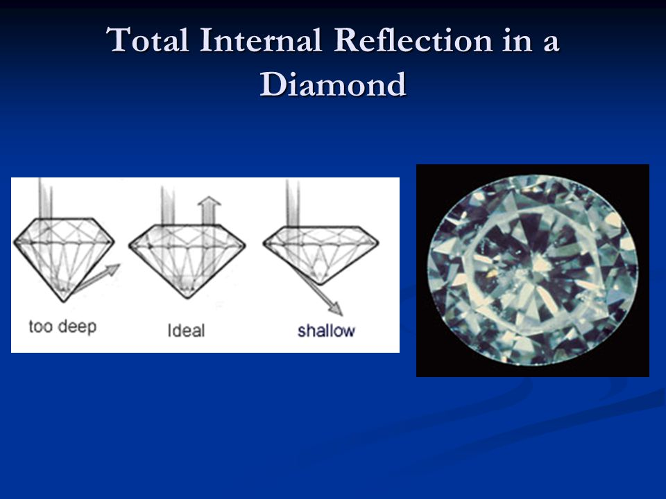 Total Internal Reflection in a Diamond