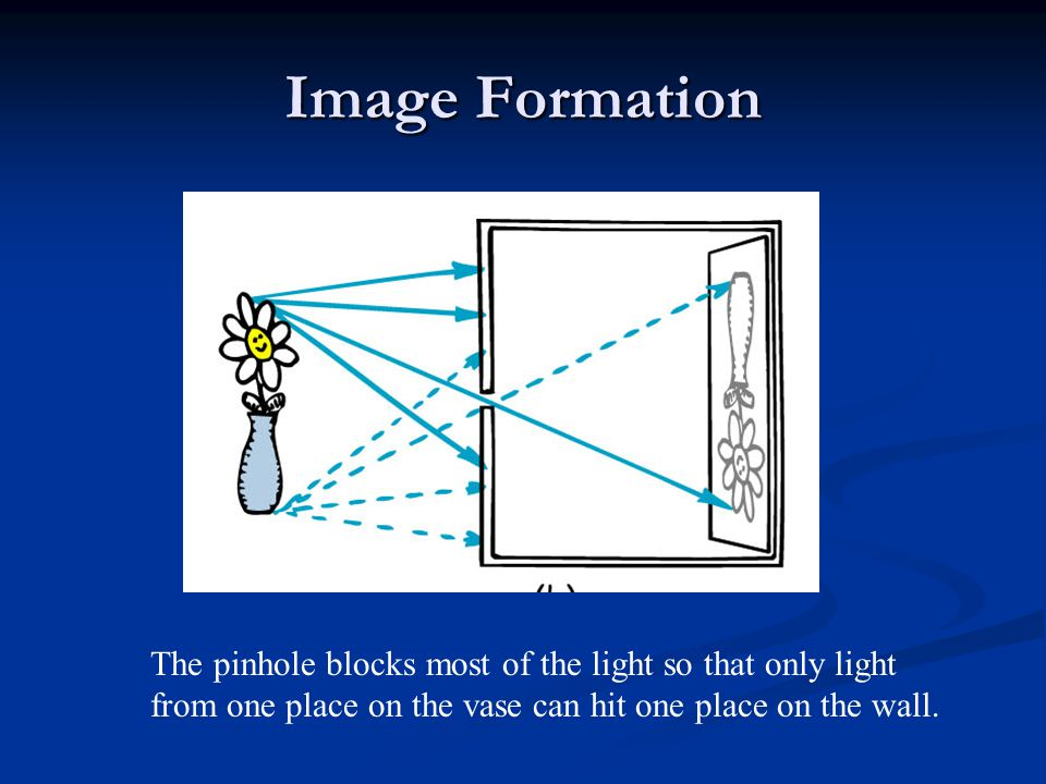 Image Formation The pinhole blocks most of the light so that only light from one place on the vase can hit one place on the wall.