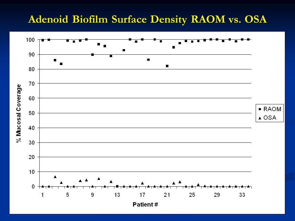 Adenoid Biofilm Surface Density RAOM vs. OSA