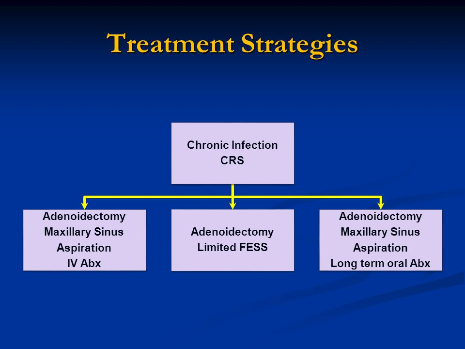 Treatment Strategies Chronic Infection CRS Adenoidectomy Maxillary Sinus Aspiration IV Abx Adenoidectomy Limited FESS Adenoidectomy Maxillary Sinus Aspiration Long term oral Abx