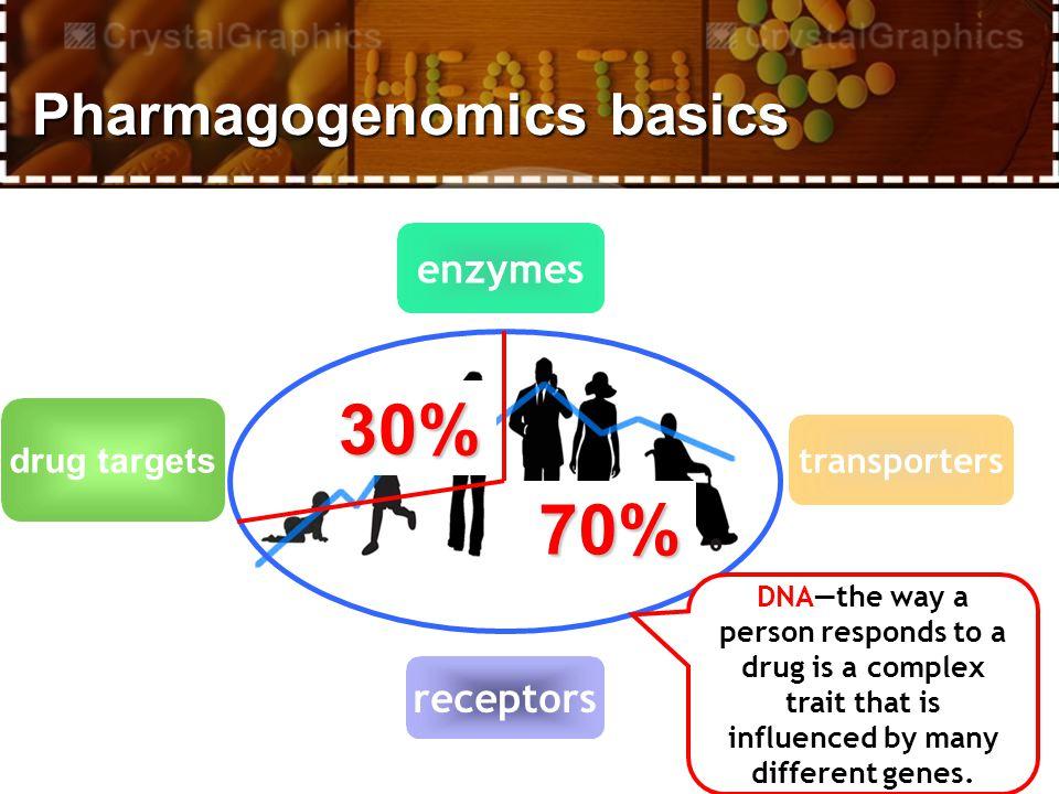 What is pharmacogenomics.
