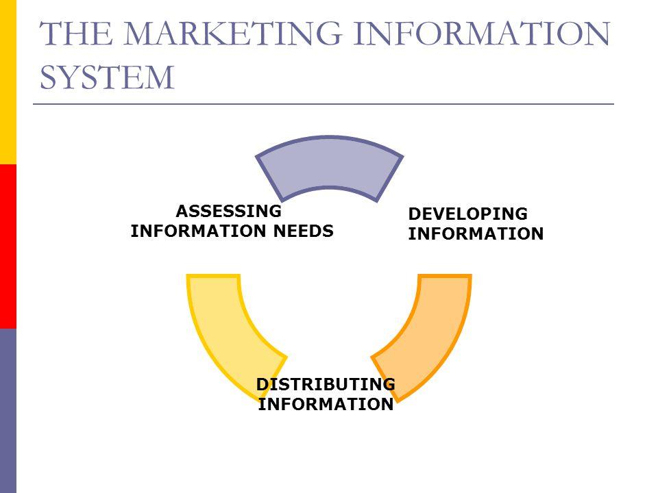 THE MARKETING INFORMATION SYSTEM DISTRIBUTING INFORMATION ASSESSING INFORMATION NEEDS DEVELOPING INFORMATION