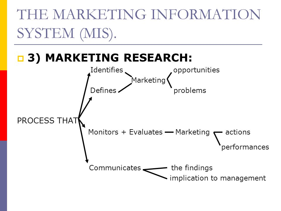 THE MARKETING INFORMATION SYSTEM (MIS).  3) MARKETING RESEARCH: Identifies opportunities Marketing Defines problems PROCESS THAT Monitors + Evaluates