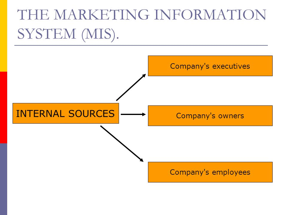 THE MARKETING INFORMATION SYSTEM (MIS). INTERNAL SOURCES Company's executives Company's owners Company's employees