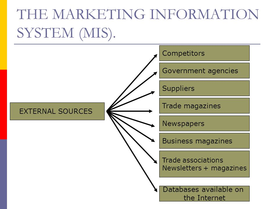 EXTERNAL SOURCES Suppliers Trade magazines Business magazines Newspapers Trade associations Newsletters + magazines Databases available on the Interne