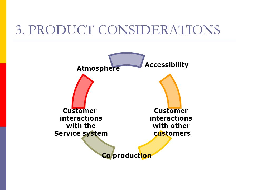 3. PRODUCT CONSIDERATIONS Accessibility Customer interactions with other customers Co production Customer interactions with the Service system Atmosph
