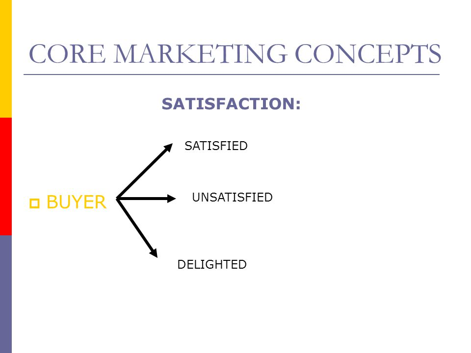 CORE MARKETING CONCEPTS  BUYER SATISFIED UNSATISFIED DELIGHTED SATISFACTION: